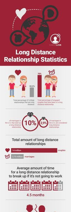 long distance relationships in college statistics