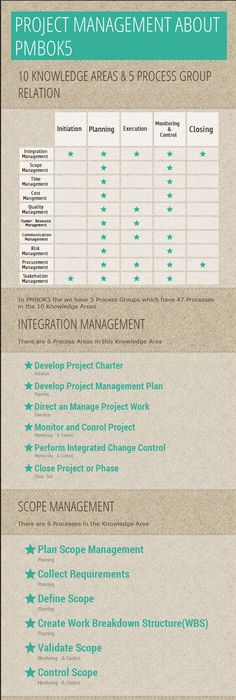 Check out these 10 free project management templates! project