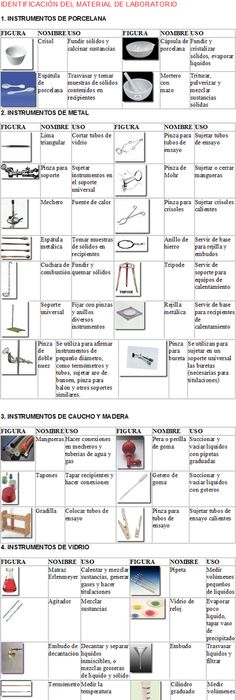 Tabla Periódica quimica Pinterest - best of tabla periodica de metales y sus valencias