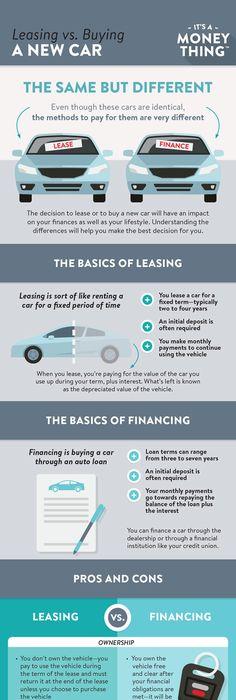auto buy vs lease