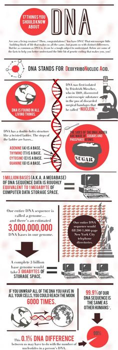 April 14, 2003 - The Human Genome Project is completed with 99 of - new blueprint gene expression