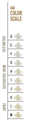 Diamond Size Chart  Google Search  Ahdesigns