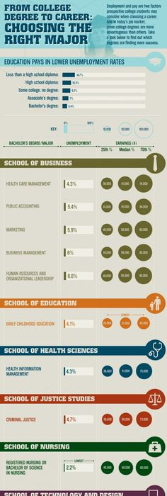 In today\u0027s competitive, highly-educated business world, some college