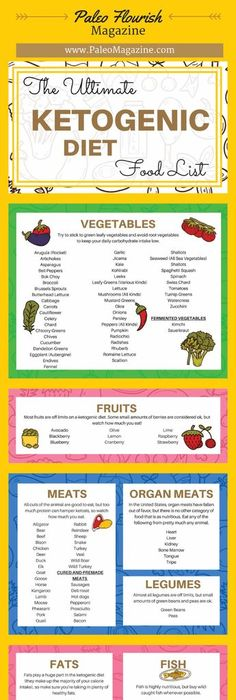 ketogenic diet food list pdf