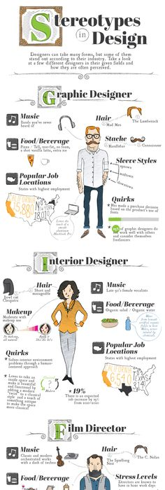 Popular Designer Stereotypes Unveiled In This Cheeky Graphic Creative InfographicCv InfographicInfographic ExamplesForm