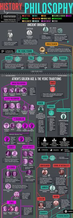 Western philosophy mind map philosophy and education pinterest weve learned a lot through out three part history of philosophy graphic series what started out as a look at the traditional western trajectory of fandeluxe Choice Image