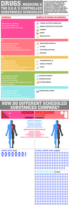 Medications For Opiate And Opioid Addiction INFOGRAPHIC