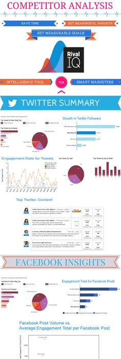 Competitor Analysis Report By Rival IQ On Social Media Networks