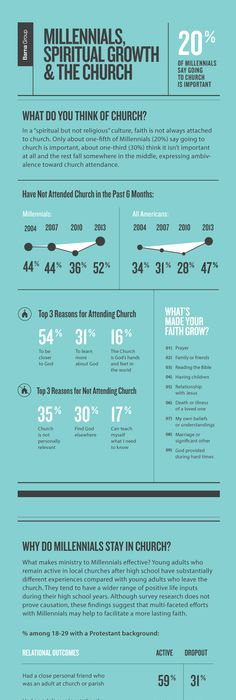 Sample Questions For A Church Survey  Churches And Craft