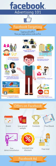 A Small-Business Guide to Facebook Advertising (Infographic ...