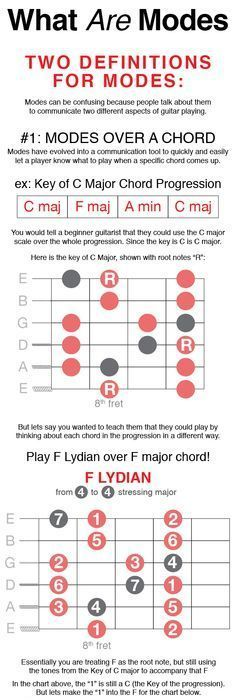 How To Construct Guitar Chords Guitars Guitar Chords And Music Theory