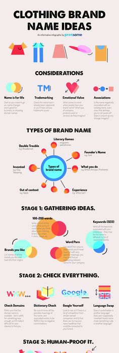 Clothing Brand Name Ideas For British Designers The Infographic