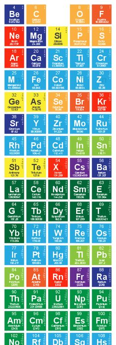 Related image Vibration \ Sound Pinterest Periodic table - fresh periodic table without atomic number