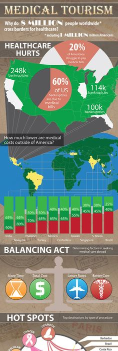 New medical tourism map of changing values of cost in cross-border - new world map infographic image