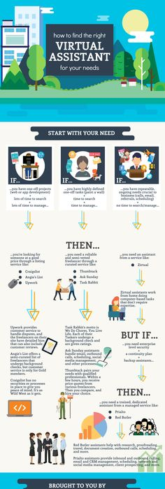 this decision tree infographic helps entrepreneurs find the right virtual assistant for their needs