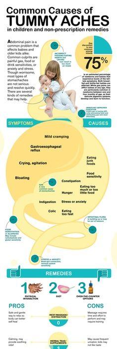 Dosing Chart For InfantsToddlersChildren For Tylenol And Advil