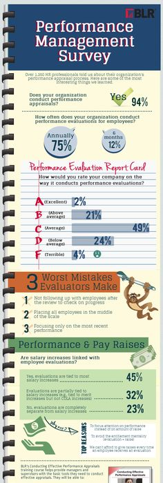 Performance Review Template  A Comprehensive Template That