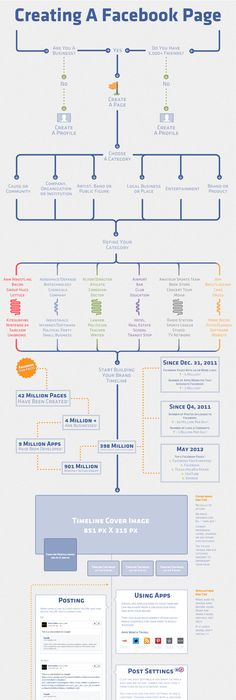What is Brand Strategy? Check out this infographic - itu0027s all here - copy blueprint social media marketing agency