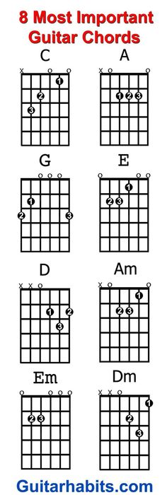 Tips to Learn The Guitar Fret-Board | Guitars, Soloing and Learning
