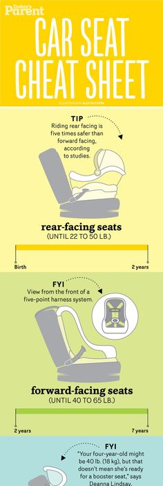Not Sure Which Car Seat You Need Our Reference Guide Breaks It Down For Every