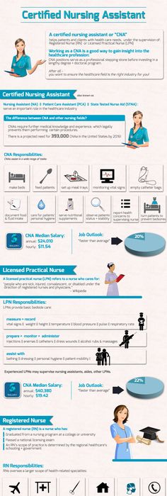 Nursing by the Numbers | Latest Infographics | Pinterest | Number ...