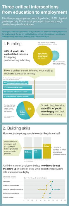 Health Care Job Boards Survey Results #2   Infographics Portfolio    Pinterest   Infographics