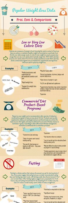 Weight loss how to begin