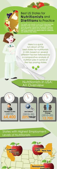 Infographic How To Become A Nutritionist  WRk