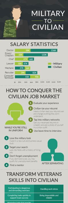 This skills translator takes your military job title, service and
