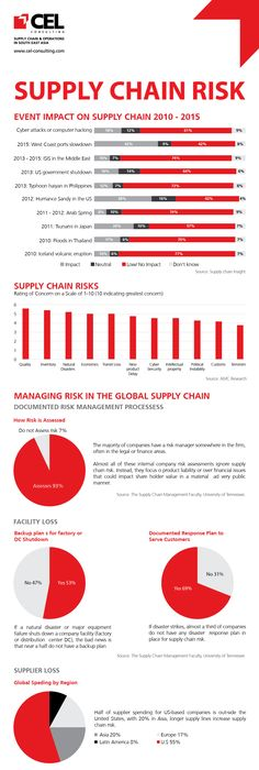 Supply Chain Trends   More Trends To Watch  Chains