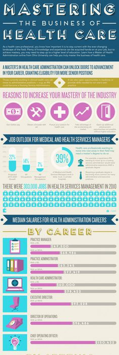 Healthcare Administration Degree Infographic  Infographics