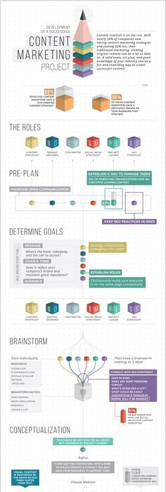 How To Create A Solid Content Marketing Plan Infographic  Web