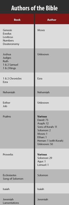 Homiletics Worksheet Worksheets Bible And Scriptures