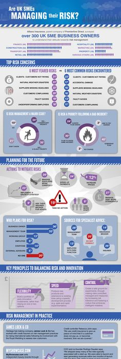 Process Of Risk Assessment  Info Graphics Galore