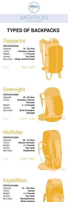 Best Backpacking Gear List  Backpacking Gear