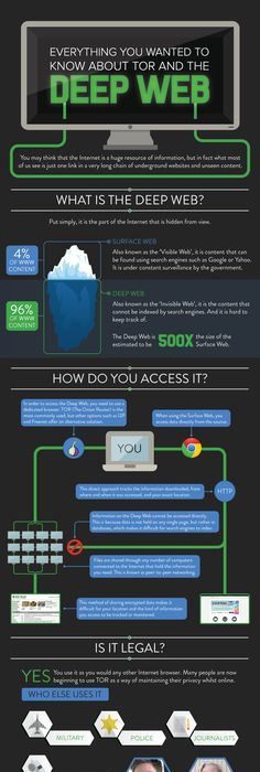 Orfox tor browser android machine pinterest android apps everything you wanted to know about tor and the deep web infographic ccuart Choice Image