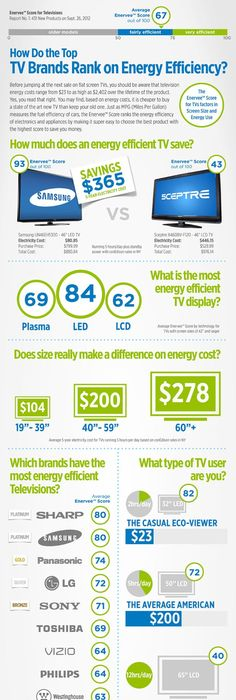 640 387 infographic for Energy efficient brands