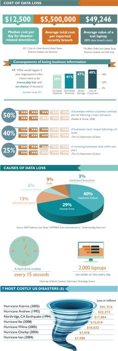 Why Small Business Needs A Disaster Recovery Plan  Infos  Cloud