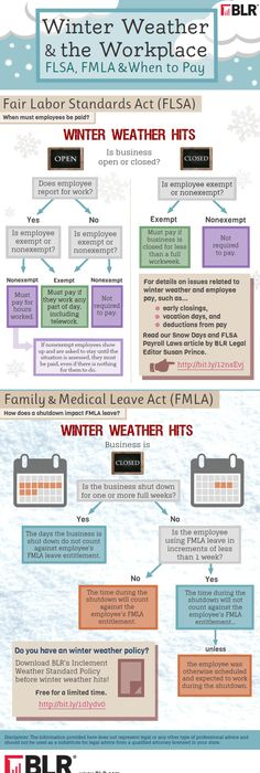 We recently created our first infograph to share some interesting - Fmla Form