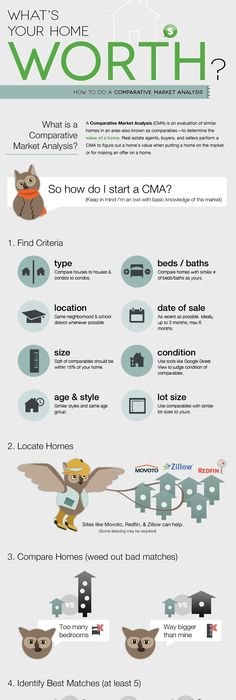 Real Estate Crash Review  Infographics Mania  Infographic Real