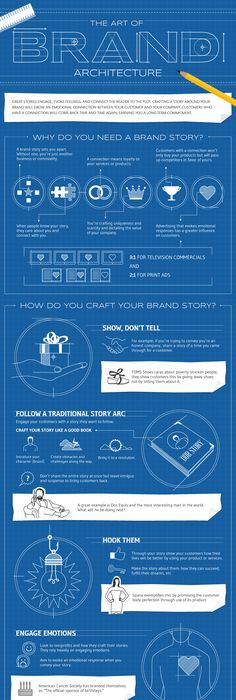 So, You Want to Make an Infographic? The process behind infographics - copy blueprint information architecture