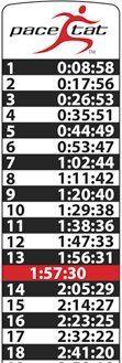 Half Marathon Times Chart  Pace Chart  Marathon Training  Half