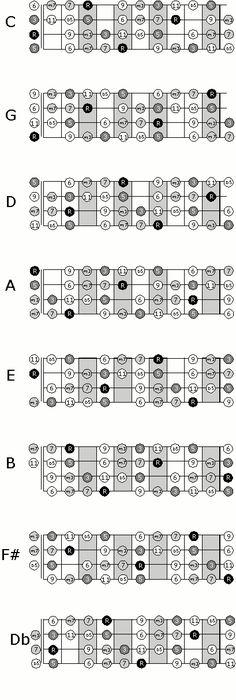 Ukulele Chord Chart Ukulelear Music Charts Pinterest