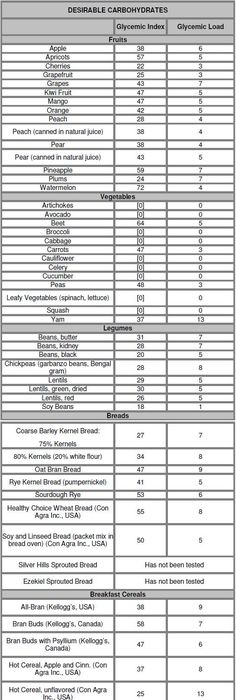 Glycemic Index Chart  Chart Beverage And Food