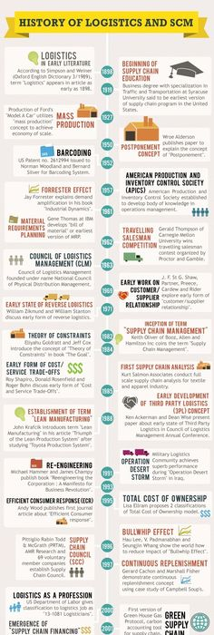 Future Of Logistics Industry Are You Ready Infographic