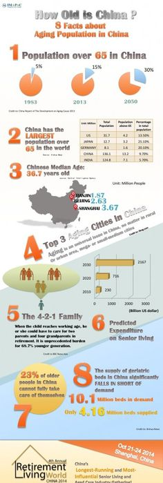Chinau0027s population will have a heavy proportion of citizens aged - best of blueprint capital advisors aum