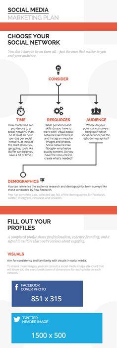 What Does Your Online Marketing Plan Look Like Buildalittlebiz
