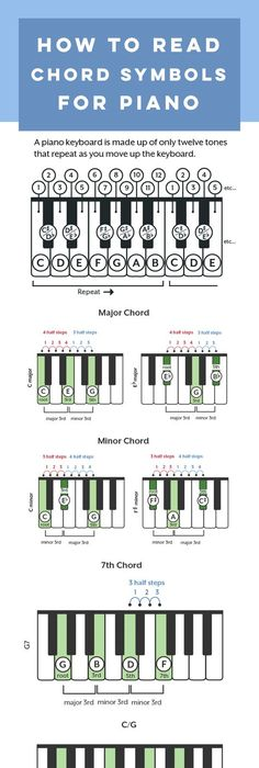 Piano Chord Chart  TA    Pianos Chart And Music Theory