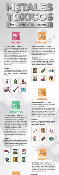 Historia de la Química Linea del Tiempo Química Pinterest - fresh tabla periodica de los elementos quimicos doc