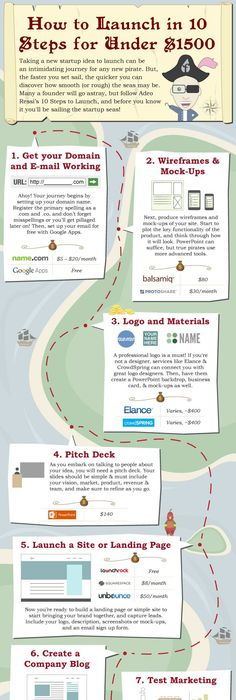 Rules That Nourish A Great Startup Idea Infographic